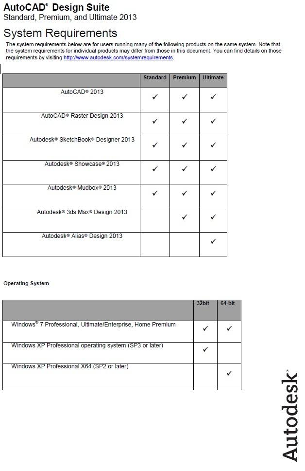 Autocad Design Suite Standard Included Software